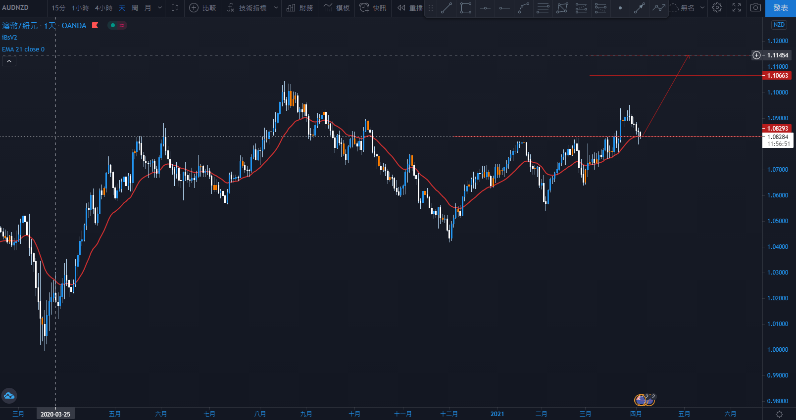 0405AUDNZD.png