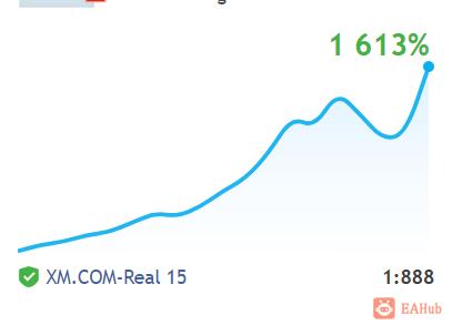 【镑美收割机】稳定暴力,实盘10个月时间收益率达到1600% - xm实盘 - EAHub外汇EA智能交易社区