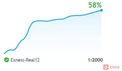 【镑美收割机】稳定暴力,实盘10个月时间收益率达到1600% - exness实盘 - EAHub外汇EA智能交易社区