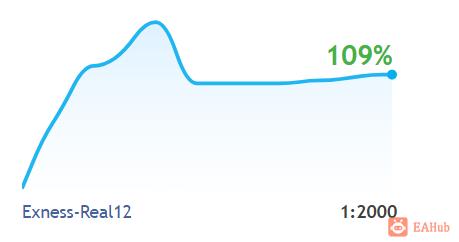 【镑美收割机】稳定暴力,实盘10个月时间收益率达到1600% - EAHub外汇EA智能交易社区
